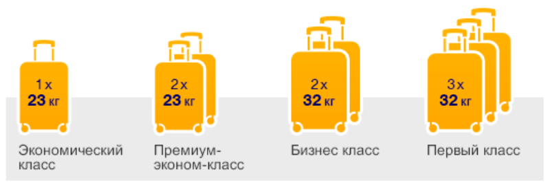 media 819746424 - Советы по перевозке багажа